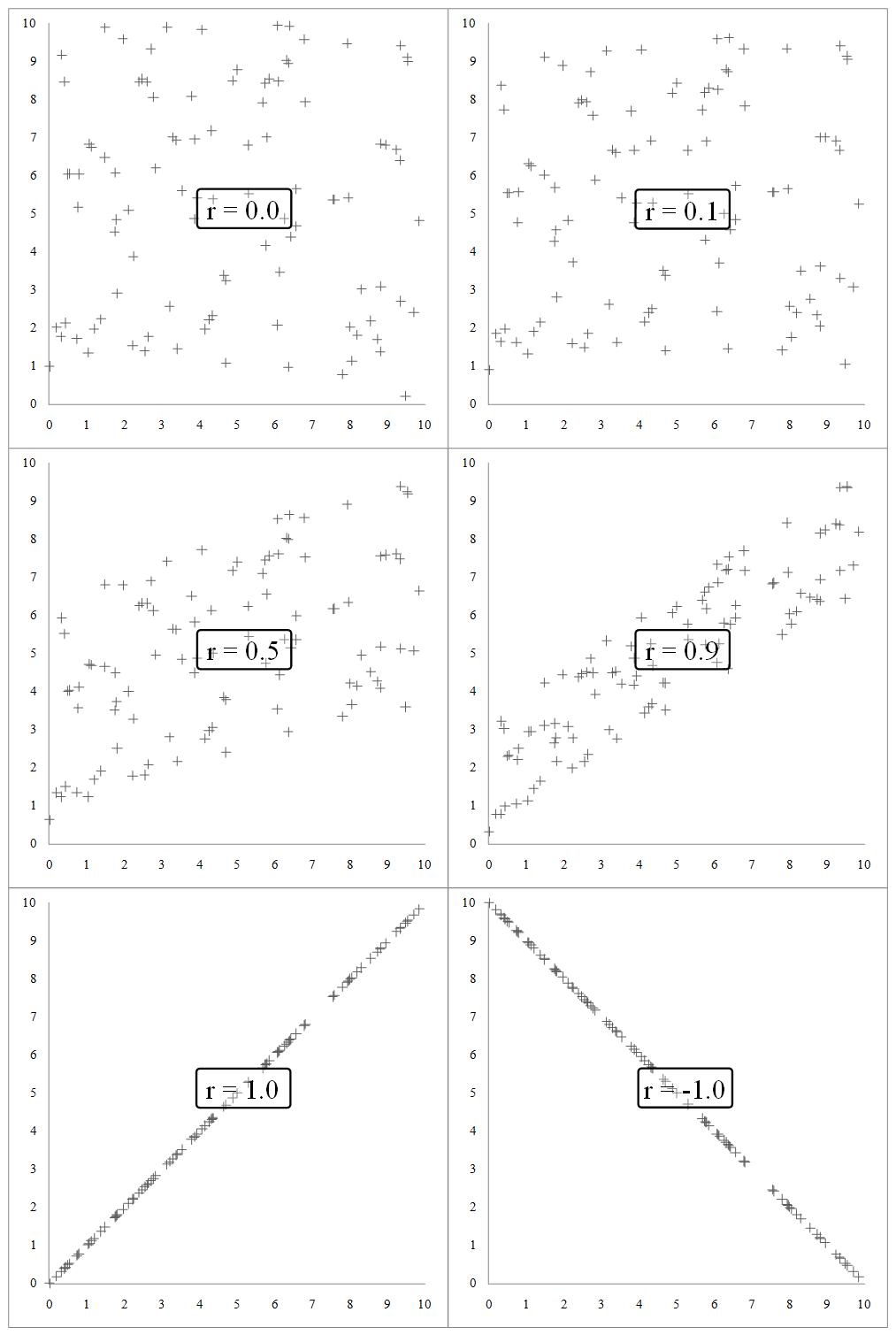 korrelationskoeffizient berechnen excel regression 2. Black Bedroom Furniture Sets. Home Design Ideas
