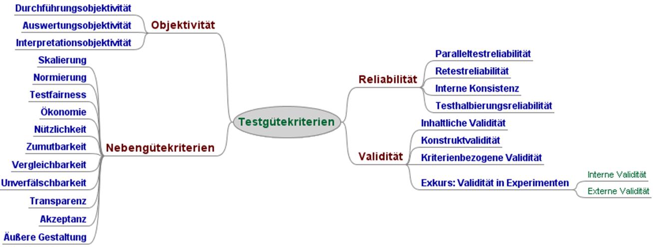 Methoden Der Entwicklungspsychologie Datenerhebung Und