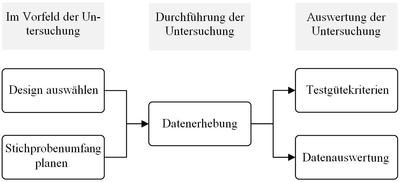 Methoden der Entwicklungspsychologie - Datenerhebung und ...